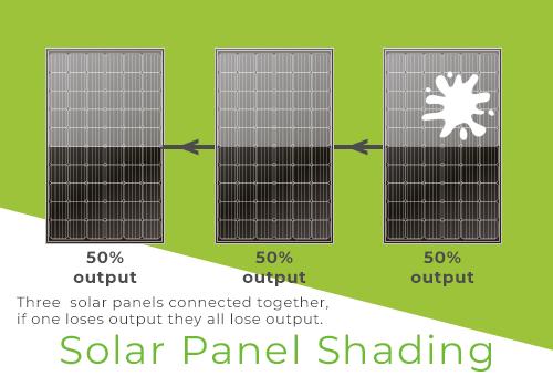 Solar Panels Shading